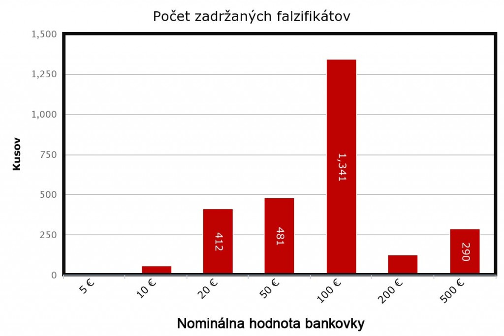Falzifikáty - bankovky graf